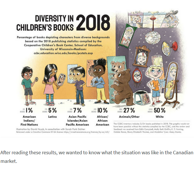 image showing diverse characters and percentages if inclusion